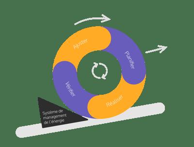 Le PDCA – représentation de la roue de Deming